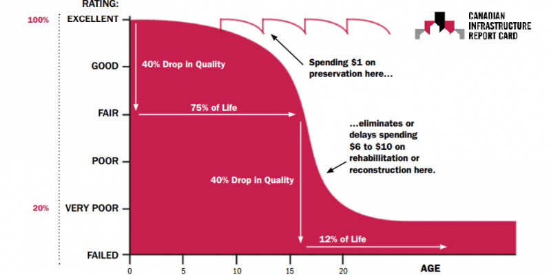 Pavement Preservation Graph