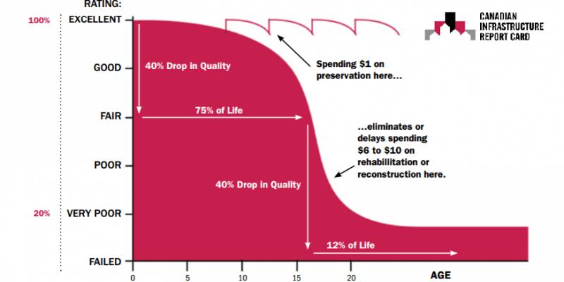 Pavement Preservation Graph