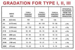 Micro Surfacing Gradation Chart
